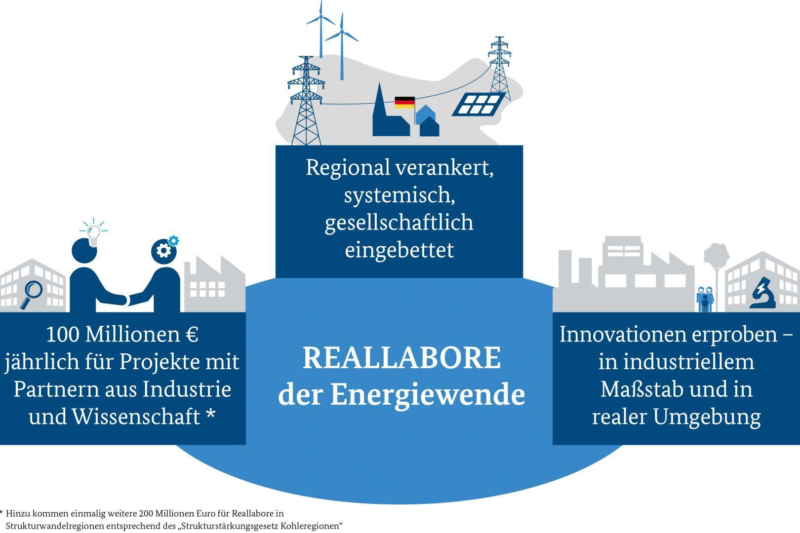 Schematische Darstellung der Reallabore der Energiewende