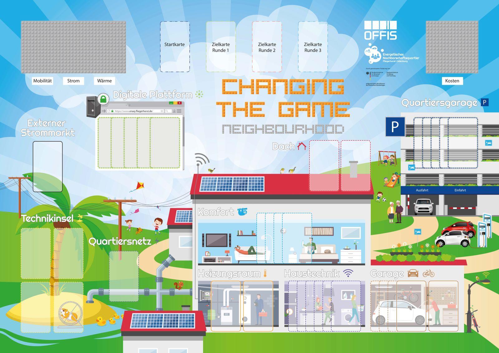 Das Changing-the-Game-Spielbrett (Bild: OFFIS e. V.)